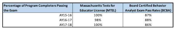 Licensure Pass Rates Created 2020Jan